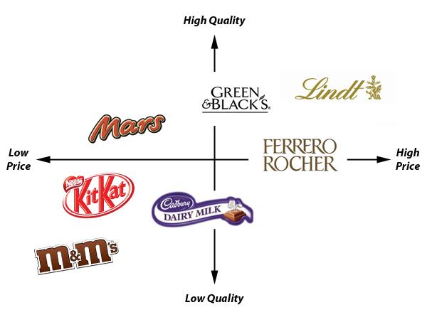 认知图表:不同巧克力品牌的质量与价格