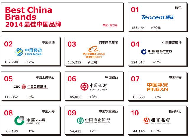 2014年最佳中国品牌价值排行榜1