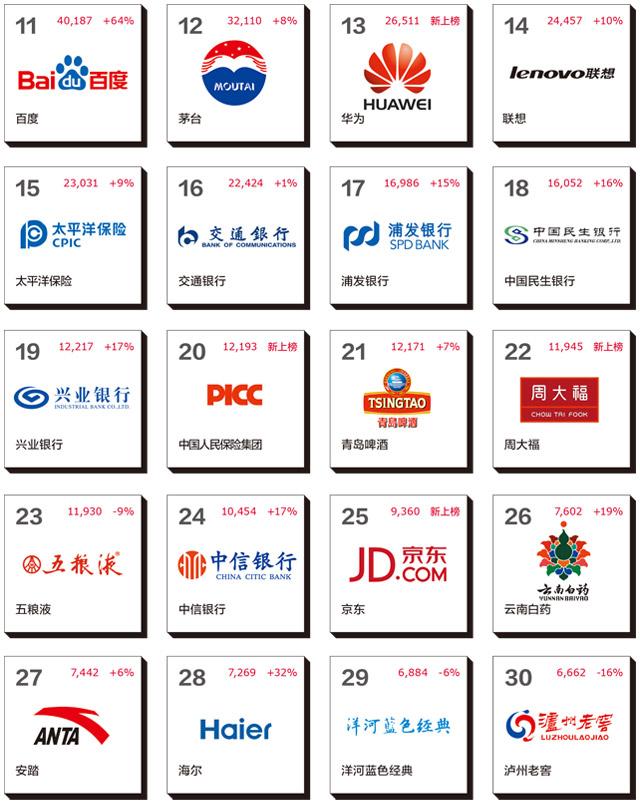 2014年最佳中国品牌价值排行榜2