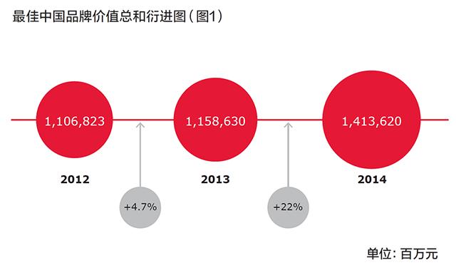 最佳中国品牌价值总和衍进图