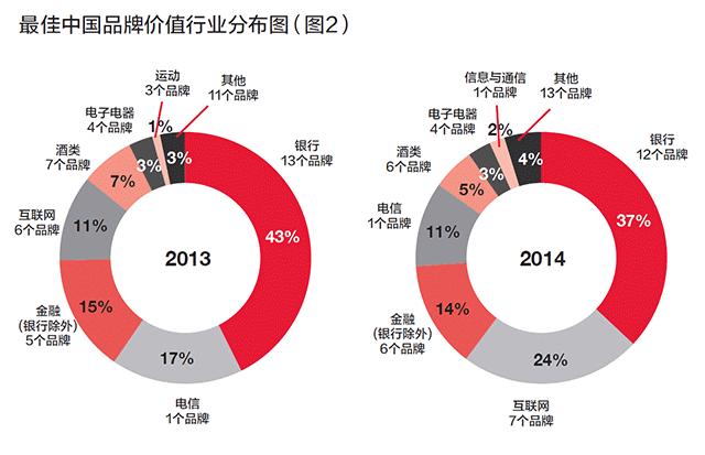 最佳中国品牌价值行业分布图